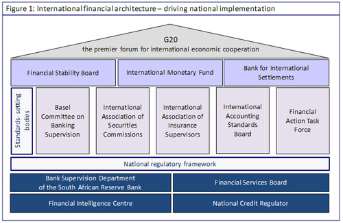 international financial architecture The preamble to the bank of canada act calls on us to promote the economic and financial welfare of canada in this context, we aim to foster good economic performance through monetary stability - that is to say, through low, stable, and predictable inflation but no market economy can function.