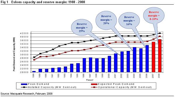 reserve capacity in economics